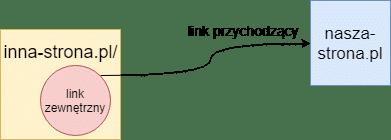 linki przychodzące i zewnętrzne